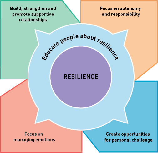 Challenges We Can Do Building Resilience In Children